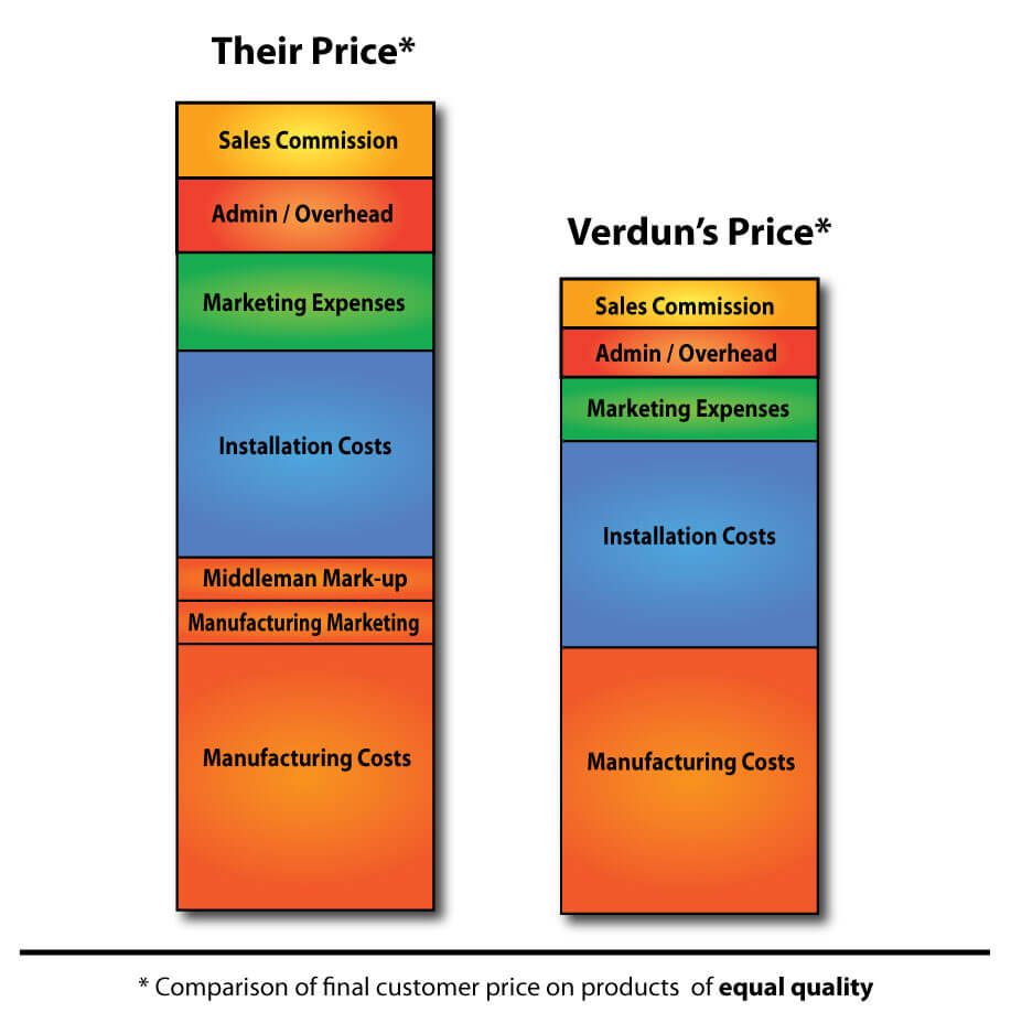 A comparison chart on Verdun's price compared to their competitor's price on products of equal quality